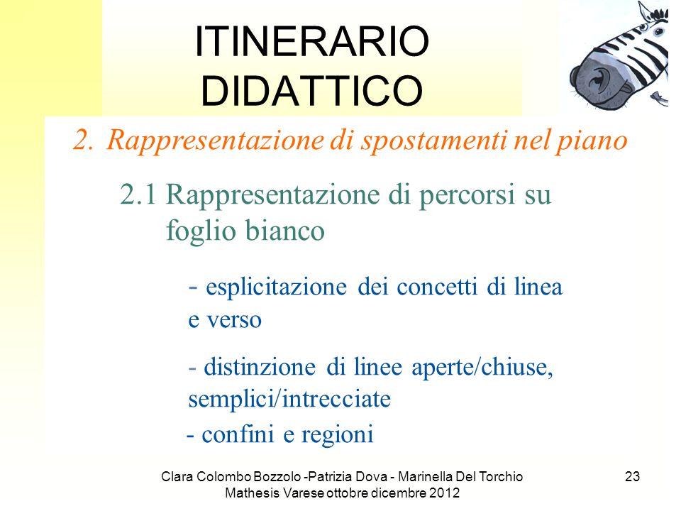 Clara Colombo Bozzolo -Patrizia Dova - Marinella Del Torchio Mathesis Varese ottobre dicembre 2012 23 ITINERARIO DIDATTICO 2.Rappresentazione di spost
