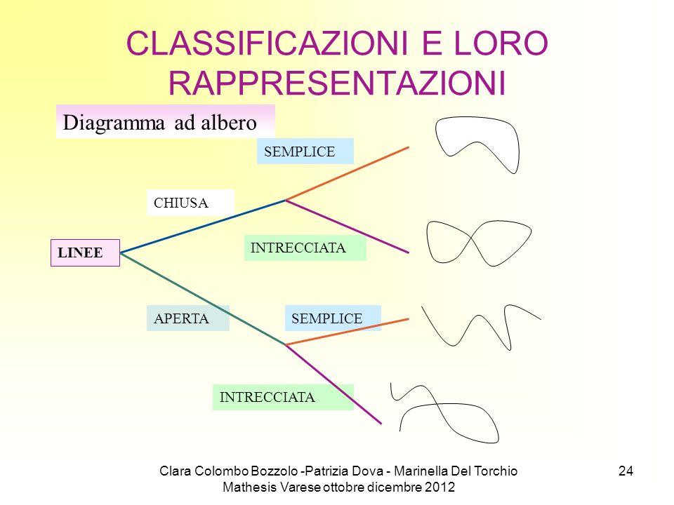Clara Colombo Bozzolo -Patrizia Dova - Marinella Del Torchio Mathesis Varese ottobre dicembre 2012 24 CLASSIFICAZIONI E LORO RAPPRESENTAZIONI Diagramm