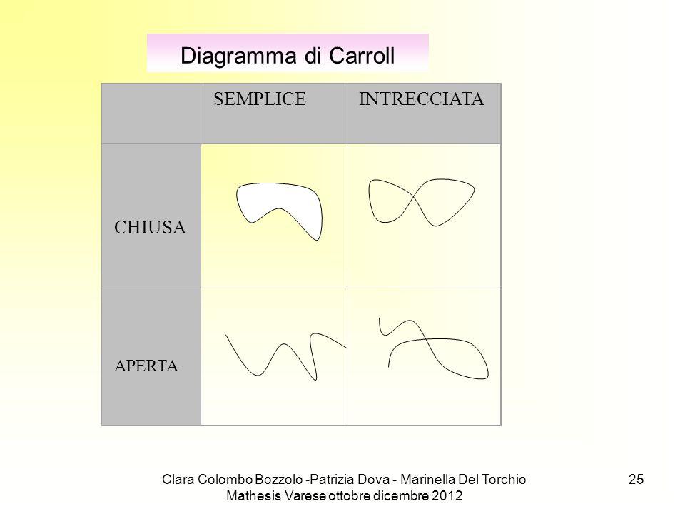 Clara Colombo Bozzolo -Patrizia Dova - Marinella Del Torchio Mathesis Varese ottobre dicembre 2012 25 Diagramma di Carroll SEMPLICEINTRECCIATA CHIUSA