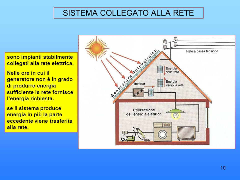 10 SISTEMA COLLEGATO ALLA RETE sono impianti stabilmente collegati alla rete elettrica. Nelle ore in cui il generatore non è in grado di produrre ener