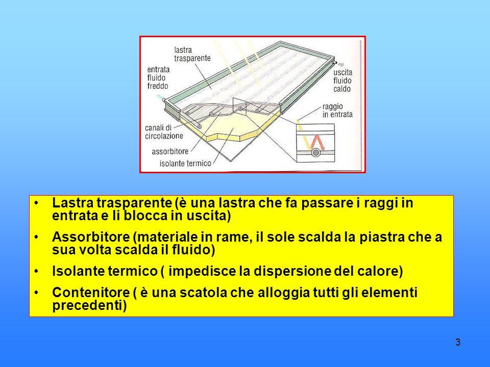 3 Lastra trasparente (è una lastra che fa passare i raggi in entrata e li blocca in uscita) Assorbitore (materiale in rame, il sole scalda la piastra