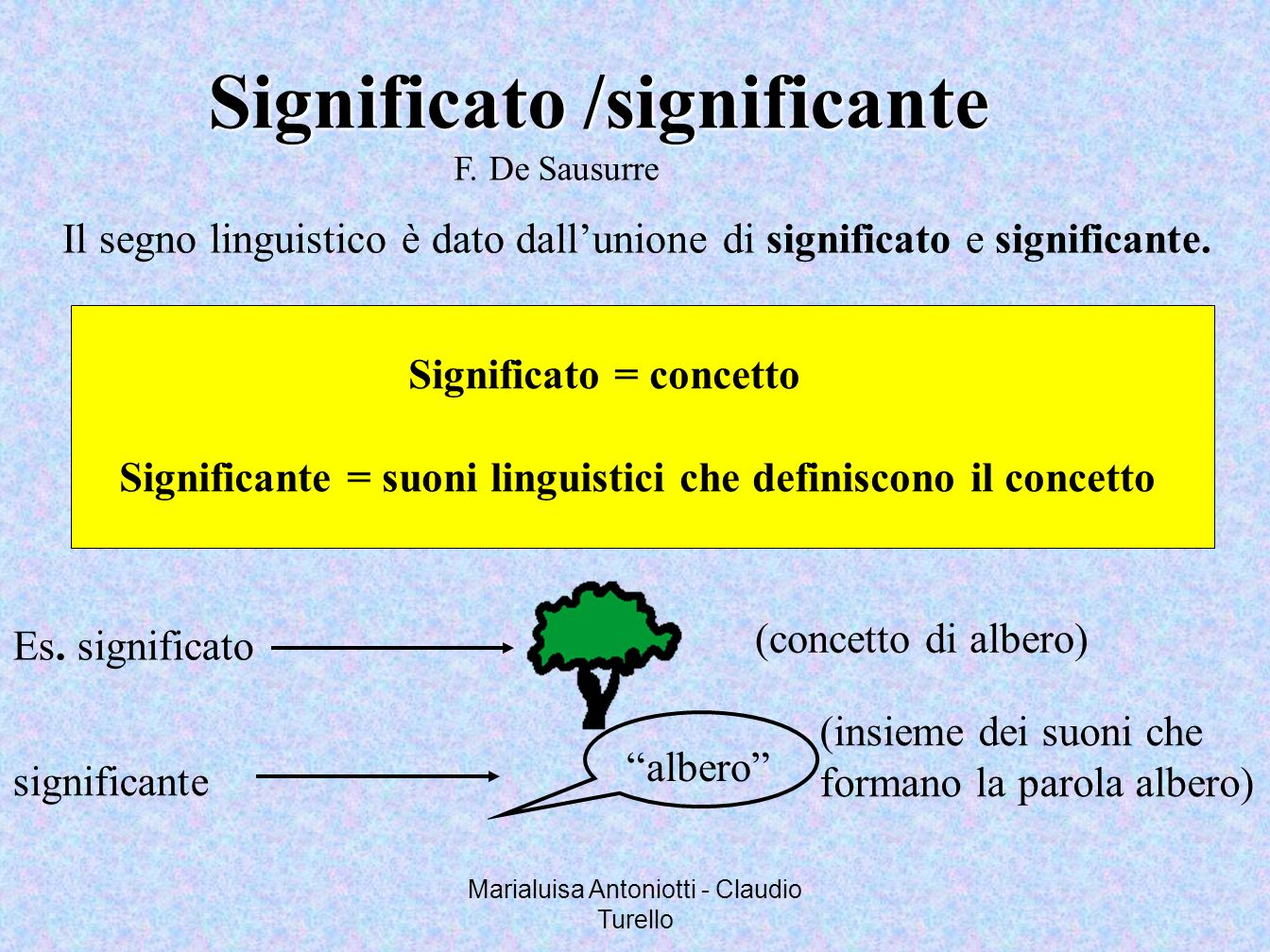 Marialuisa Antoniotti - Claudio Turello Significato /significante F. De Sausurre Il segno linguistico è dato dallunione di significato e significante.