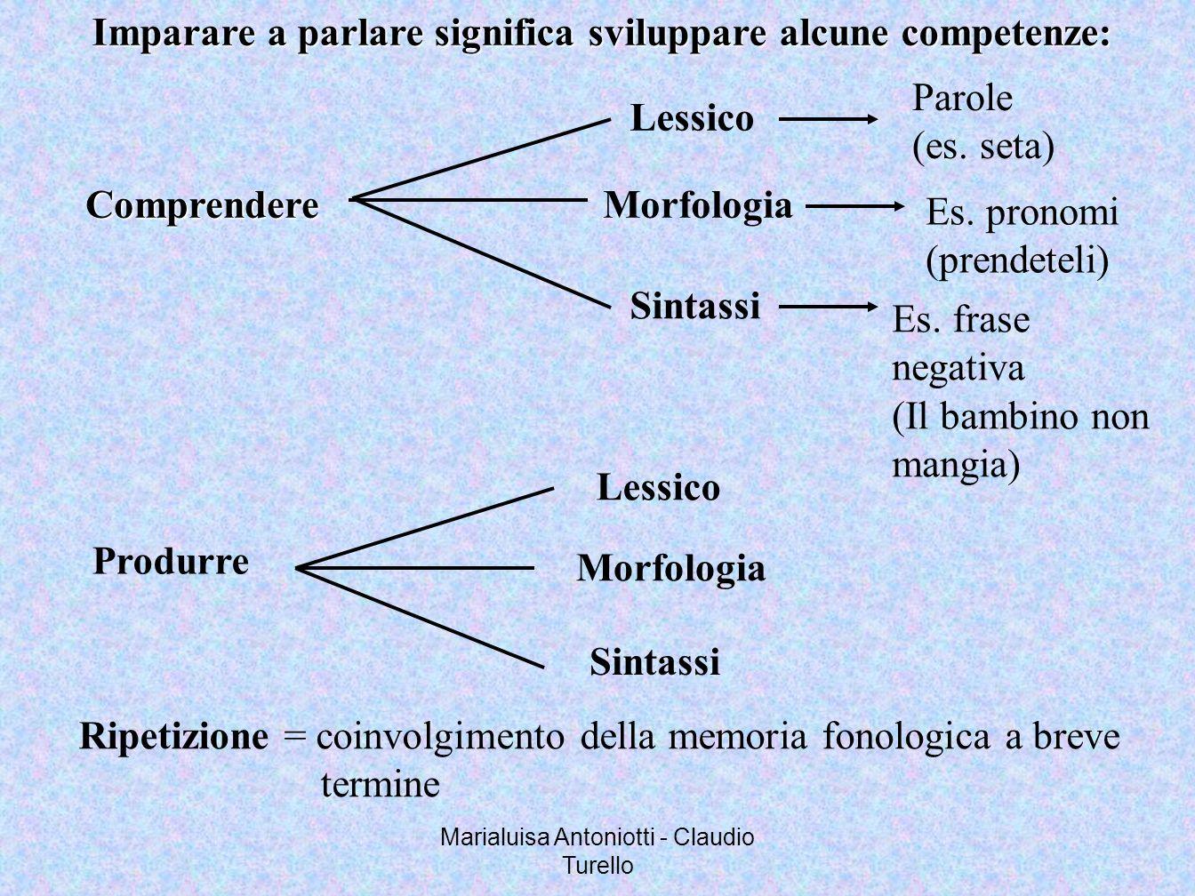 Marialuisa Antoniotti - Claudio Turello Imparare a parlare significa sviluppare alcune competenze: Comprendere Lessico Parole (es. seta) Morfologia Es