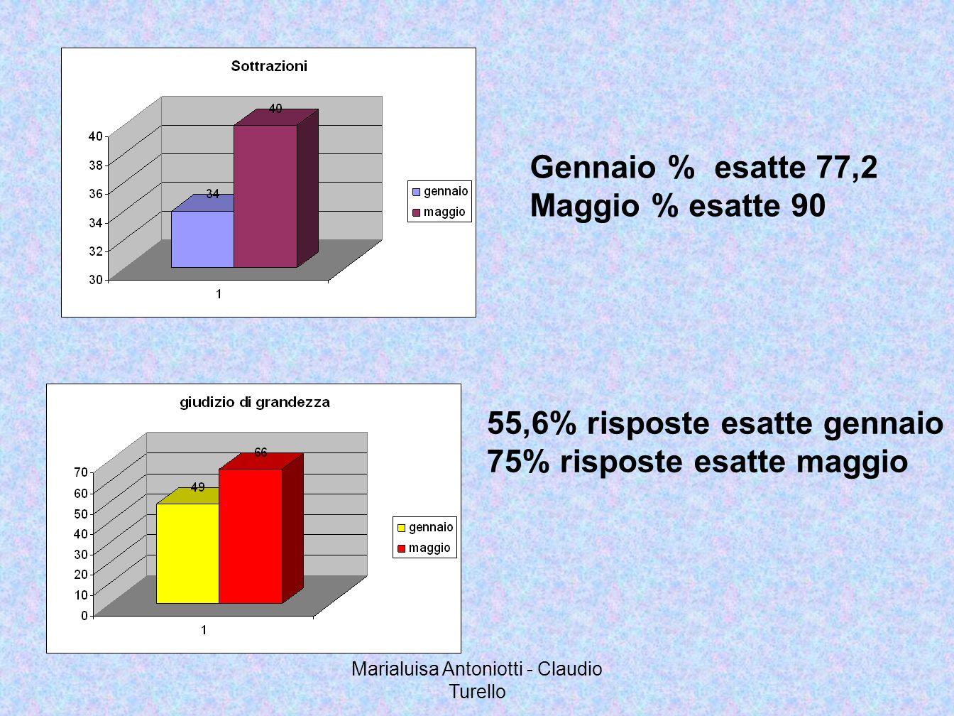Marialuisa Antoniotti - Claudio Turello Gennaio % esatte 77,2 Maggio % esatte 90 55,6% risposte esatte gennaio 75% risposte esatte maggio