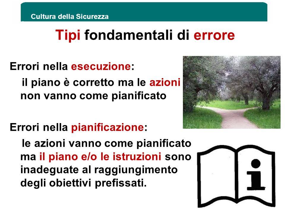 Tipi fondamentali di errore Errori nella esecuzione: il piano è corretto ma le azioni non vanno come pianificato Errori nella pianificazione: le azion