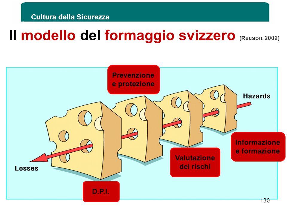 Cultura della Sicurezza Il modello del formaggio svizzero (Reason, 2002) 130 Informazione e formazione Valutazione dei rischi Prevenzione e protezione