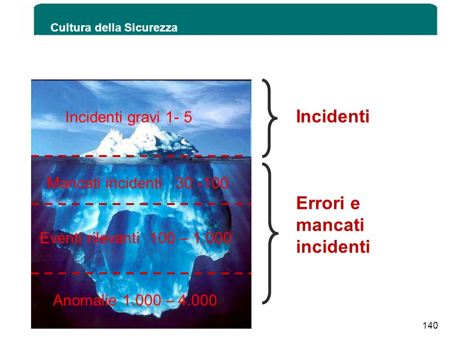 Cultura della Sicurezza Incidenti gravi 1- 5 Mancati incidenti 30 -100 Eventi rilevanti 100 – 1.000 Anomalie 1.000 – 4.000 Incidenti Errori e mancati
