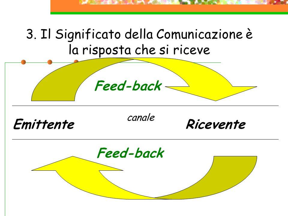 3. Il Significato della Comunicazione è la risposta che si riceve EmittenteRicevente Feed-back canale