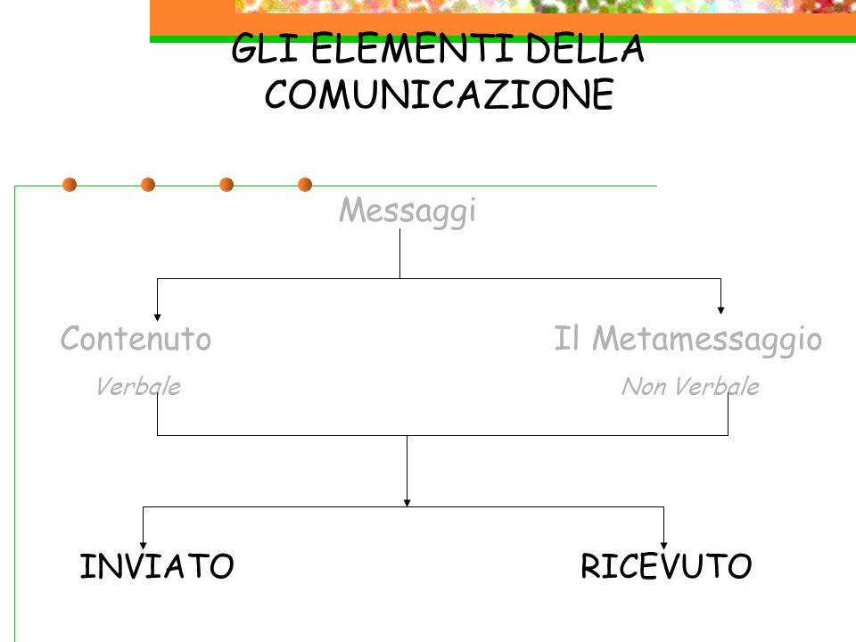 GLI ELEMENTI DELLA COMUNICAZIONE Messaggi Contenuto Verbale Il Metamessaggio Non Verbale INVIATORICEVUTO