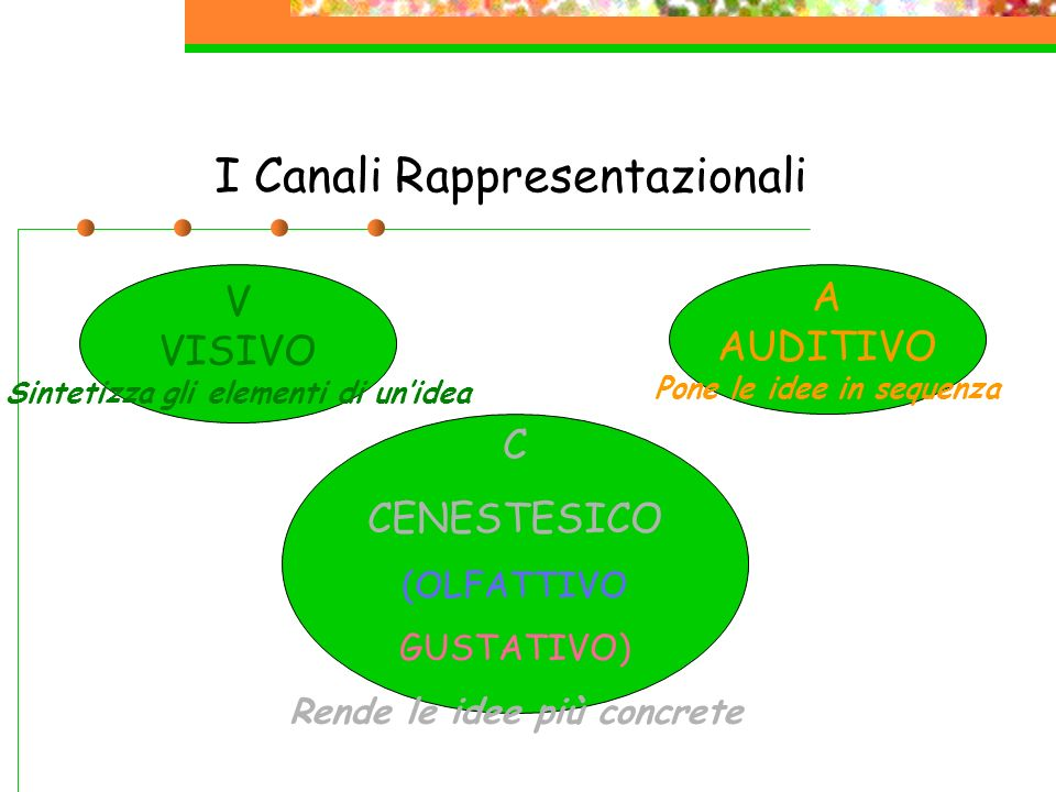 I Canali Rappresentazionali V VISIVO Sintetizza gli elementi di unidea C CENESTESICO (OLFATTIVO GUSTATIVO) Rende le idee più concrete A AUDITIVO Pone