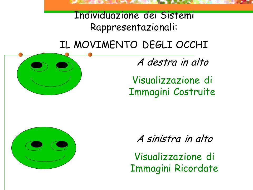 Individuazione dei Sistemi Rappresentazionali: IL MOVIMENTO DEGLI OCCHI A destra in alto Visualizzazione di Immagini Costruite A sinistra in alto Visu