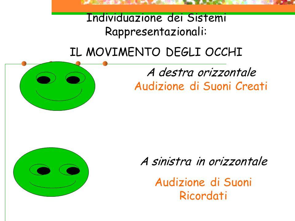 Individuazione dei Sistemi Rappresentazionali: IL MOVIMENTO DEGLI OCCHI A sinistra in orizzontale Audizione di Suoni Ricordati A destra orizzontale Au