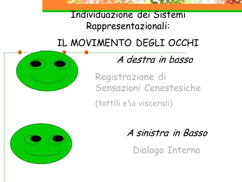 Individuazione dei Sistemi Rappresentazionali: IL MOVIMENTO DEGLI OCCHI A sinistra in Basso Dialogo Interno A destra in basso Registrazione di Sensazi