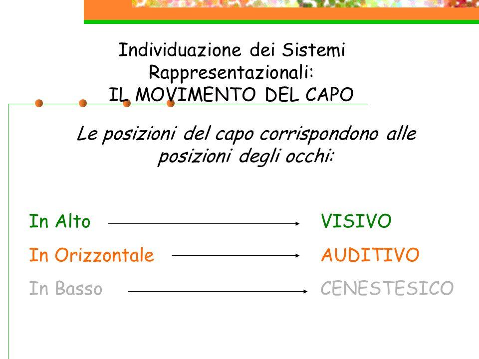 Individuazione dei Sistemi Rappresentazionali: IL MOVIMENTO DEL CAPO Le posizioni del capo corrispondono alle posizioni degli occhi: VISIVO AUDITIVO C