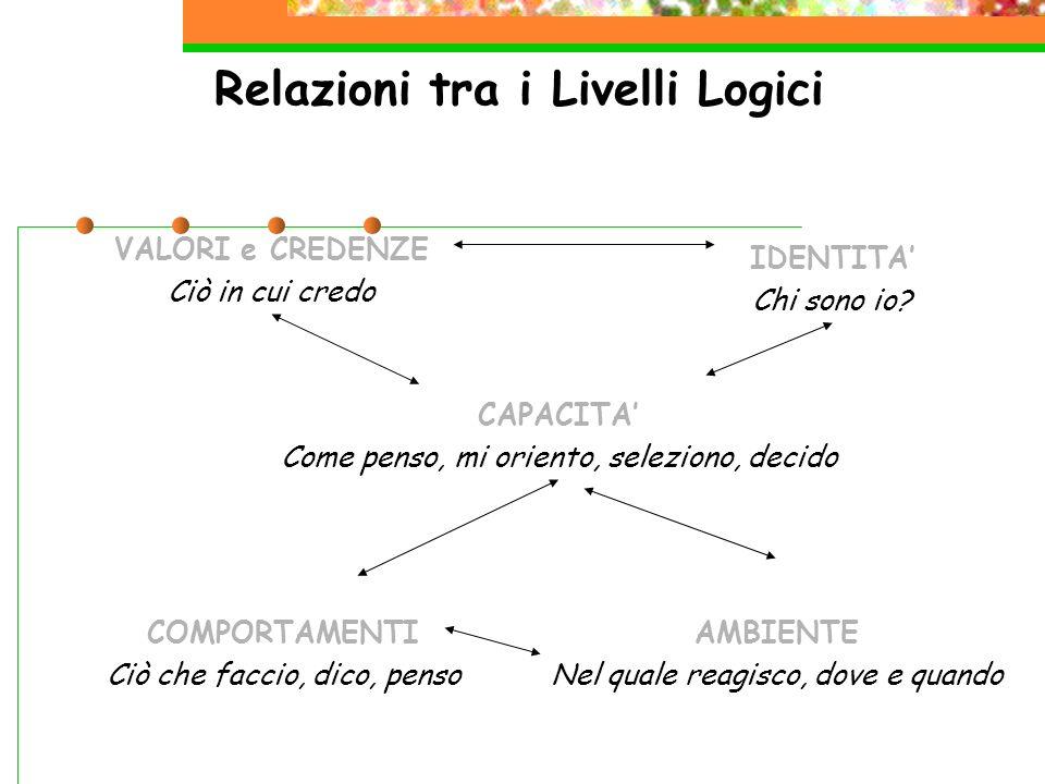 Relazioni tra i Livelli Logici VALORI e CREDENZE Ciò in cui credo IDENTITA Chi sono io? CAPACITA Come penso, mi oriento, seleziono, decido COMPORTAMEN