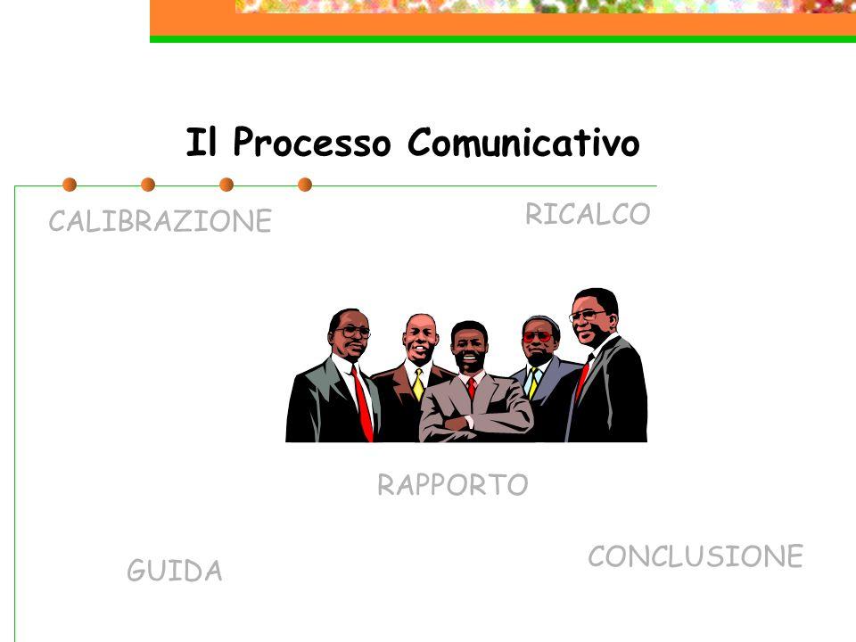 Il Processo Comunicativo CALIBRAZIONE RICALCO GUIDA RAPPORTO CONCLUSIONE