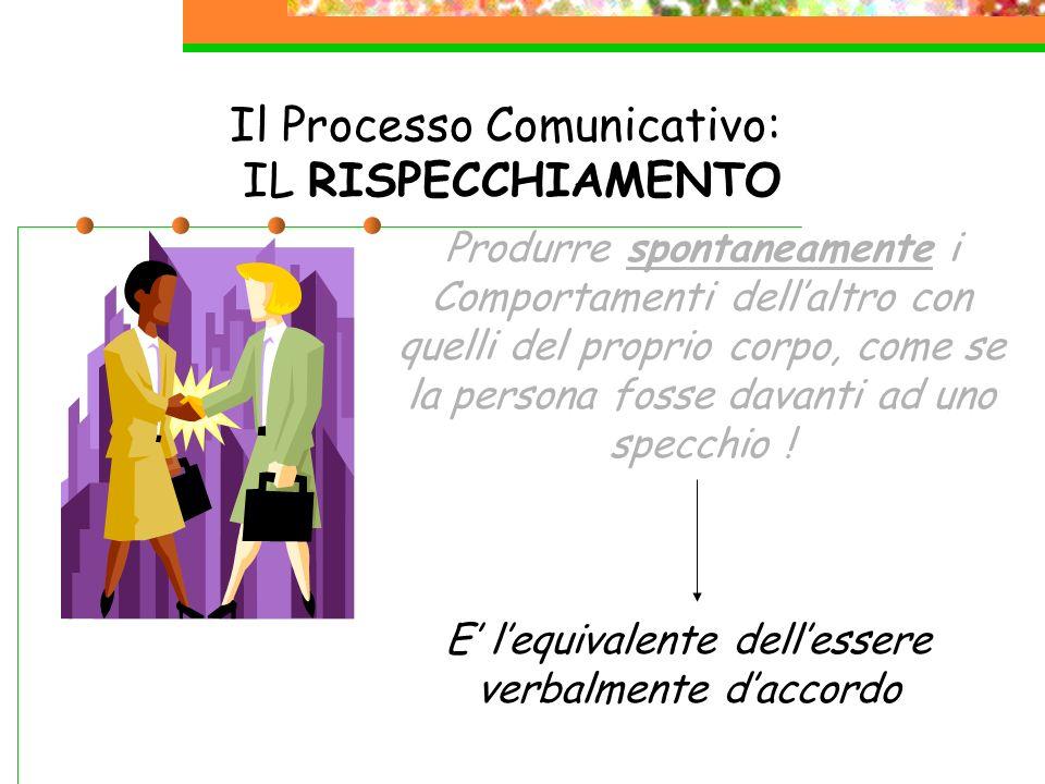 Il Processo Comunicativo: IL RISPECCHIAMENTO Produrre spontaneamente i Comportamenti dellaltro con quelli del proprio corpo, come se la persona fosse