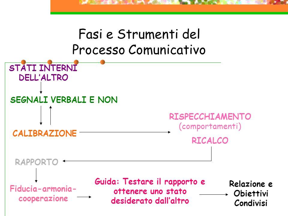 Fasi e Strumenti del Processo Comunicativo STATI INTERNI DELLALTRO SEGNALI VERBALI E NON CALIBRAZIONE RISPECCHIAMENTO (comportamenti) RICALCO RAPPORTO