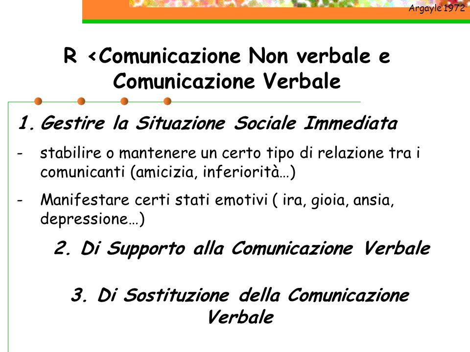 1.Gestire la Situazione Sociale Immediata -stabilire o mantenere un certo tipo di relazione tra i comunicanti (amicizia, inferiorità…) -Manifestare ce