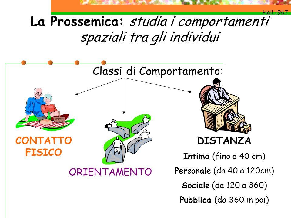 La Prossemica: studia i comportamenti spaziali tra gli individui Hall 1967 Classi di Comportamento: CONTATTO FISICO DISTANZA Intima (fino a 40 cm) Per