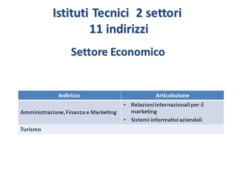Istituti Tecnici 2 settori 11 indirizzi 11 indirizzi IndirizzoArticolazione Amministrazione, Finanza e Marketing Relazioni internazionali per il marke