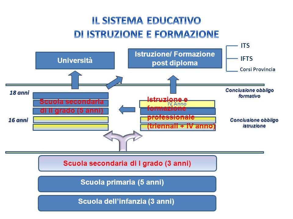 Scuola dellinfanzia (3 anni) Scuola primaria (5 anni) Scuola secondaria di I grado (3 anni) Università Istruzione/ Formazione post diploma Conclusione