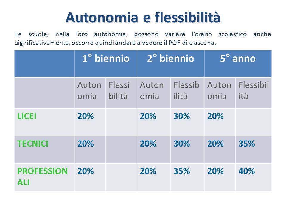 Autonomia e flessibilità 1° biennio2° biennio5° anno Auton omia Flessi bilità Auton omia Flessib ilità Auton omia Flessibil ità LICEI20% 30%20% TECNIC