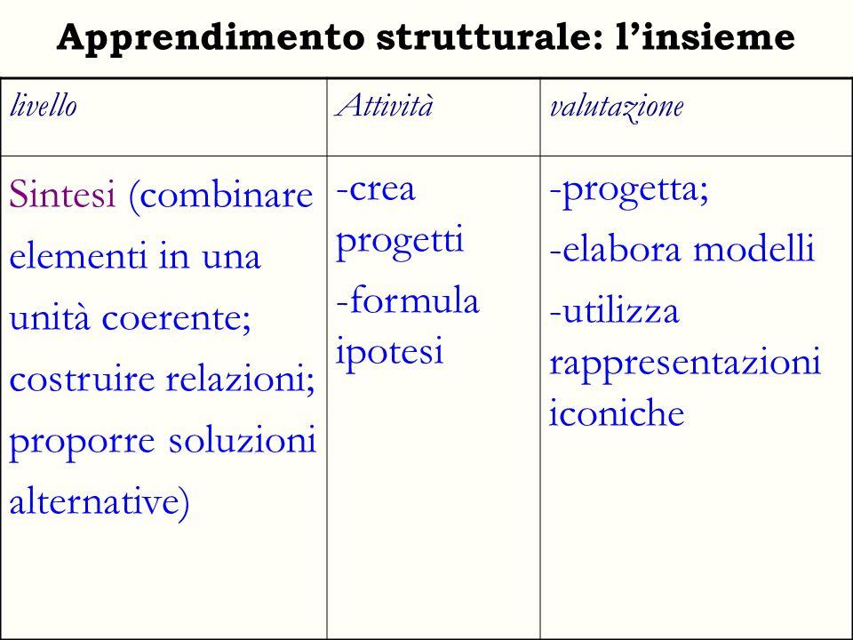 Apprendimento strutturale: linsieme livelloAttivitàvalutazione Sintesi (combinare elementi in una unità coerente; costruire relazioni; proporre soluzi