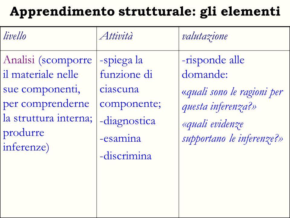 Apprendimento strutturale: linsieme livelloAttivitàvalutazione Sintesi (combinare elementi in una unità coerente; costruire relazioni; proporre soluzioni alternative) -crea progetti -formula ipotesi -progetta; -elabora modelli -utilizza rappresentazioni iconiche