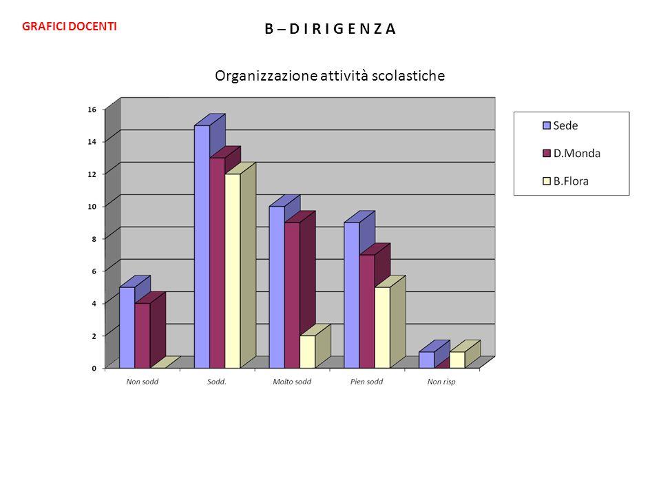 B – D I R I G E N Z A Organizzazione attività scolastiche GRAFICI DOCENTI