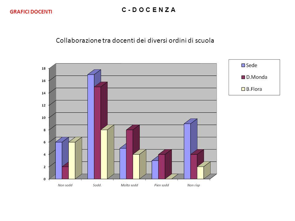 C - D O C E N Z A Collaborazione tra docenti dei diversi ordini di scuola GRAFICI DOCENTI