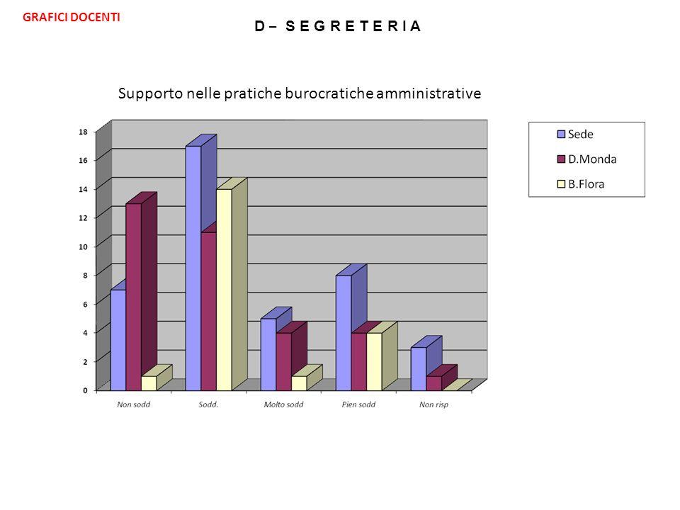 D – S E G R E T E R I A Supporto nelle pratiche burocratiche amministrative GRAFICI DOCENTI