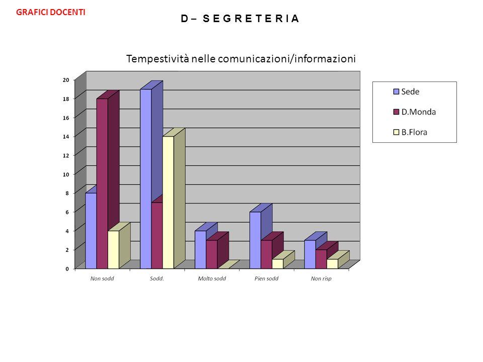 D – S E G R E T E R I A Tempestività nelle comunicazioni/informazioni GRAFICI DOCENTI