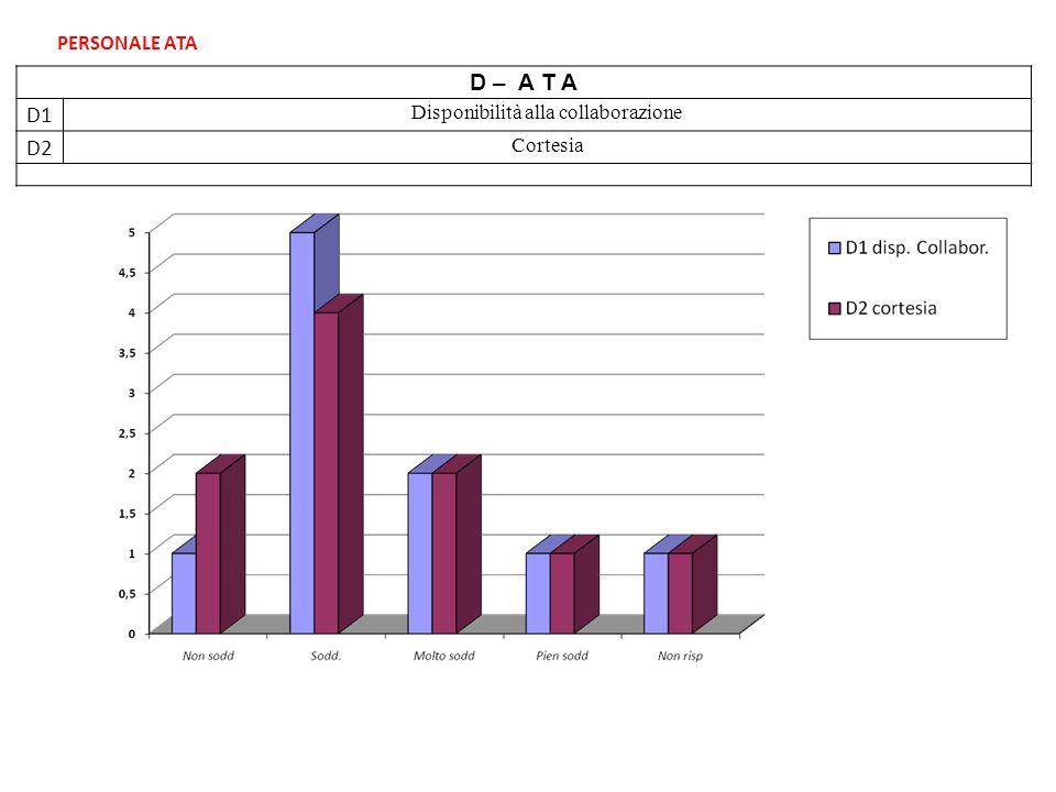 D – A T A D1 Disponibilità alla collaborazione D2 Cortesia PERSONALE ATA