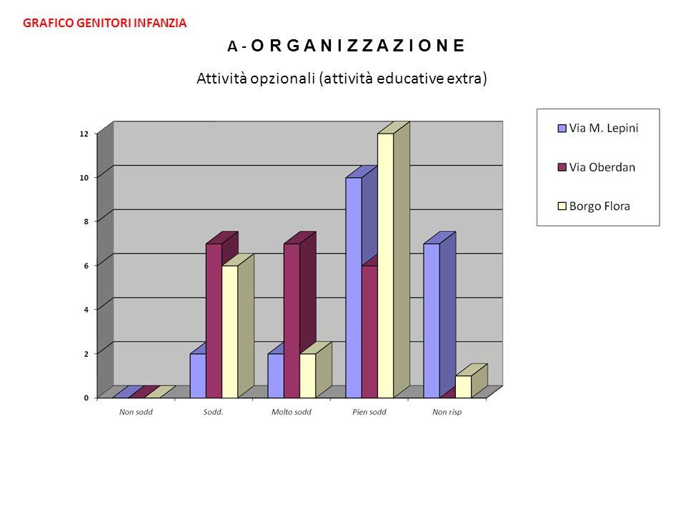 GRAFICO GENITORI INFANZIA Attività opzionali (attività educative extra) A - O R G A N I Z Z A Z I O N E