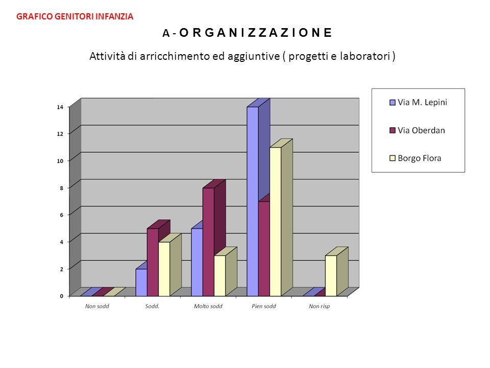 GRAFICO GENITORI INFANZIA A - O R G A N I Z Z A Z I O N E Attività di arricchimento ed aggiuntive ( progetti e laboratori )