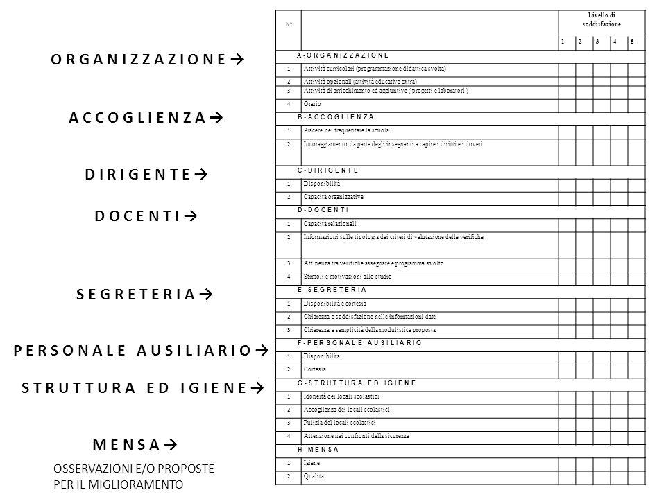 N° Livello di soddisfazione 12345 A - O R G A N I Z Z A Z I O N E 1 Attività curricolari (programmazione didattica svolta) 2 Attività opzionali (attiv