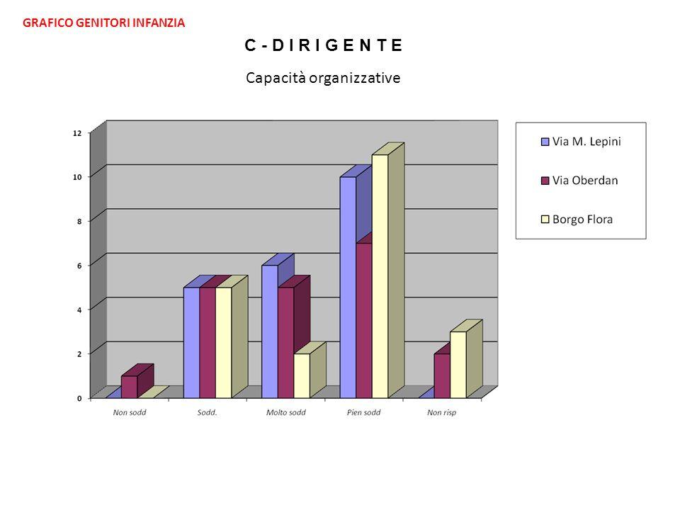 GRAFICO GENITORI INFANZIA C - D I R I G E N T E Capacità organizzative