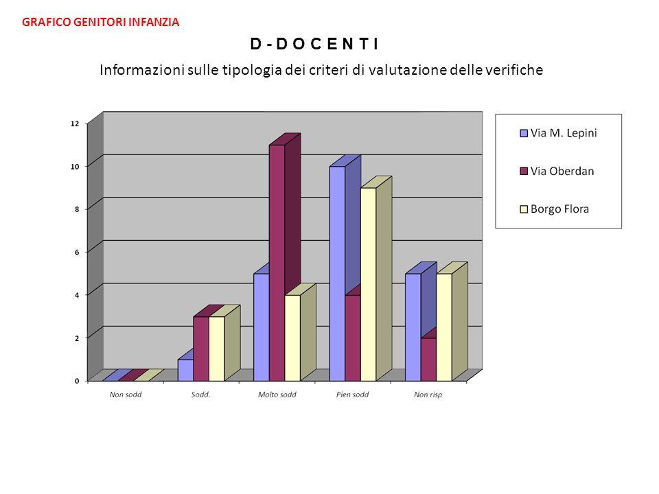 GRAFICO GENITORI INFANZIA D - D O C E N T I Informazioni sulle tipologia dei criteri di valutazione delle verifiche