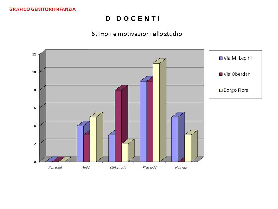 GRAFICO GENITORI INFANZIA D - D O C E N T I Stimoli e motivazioni allo studio