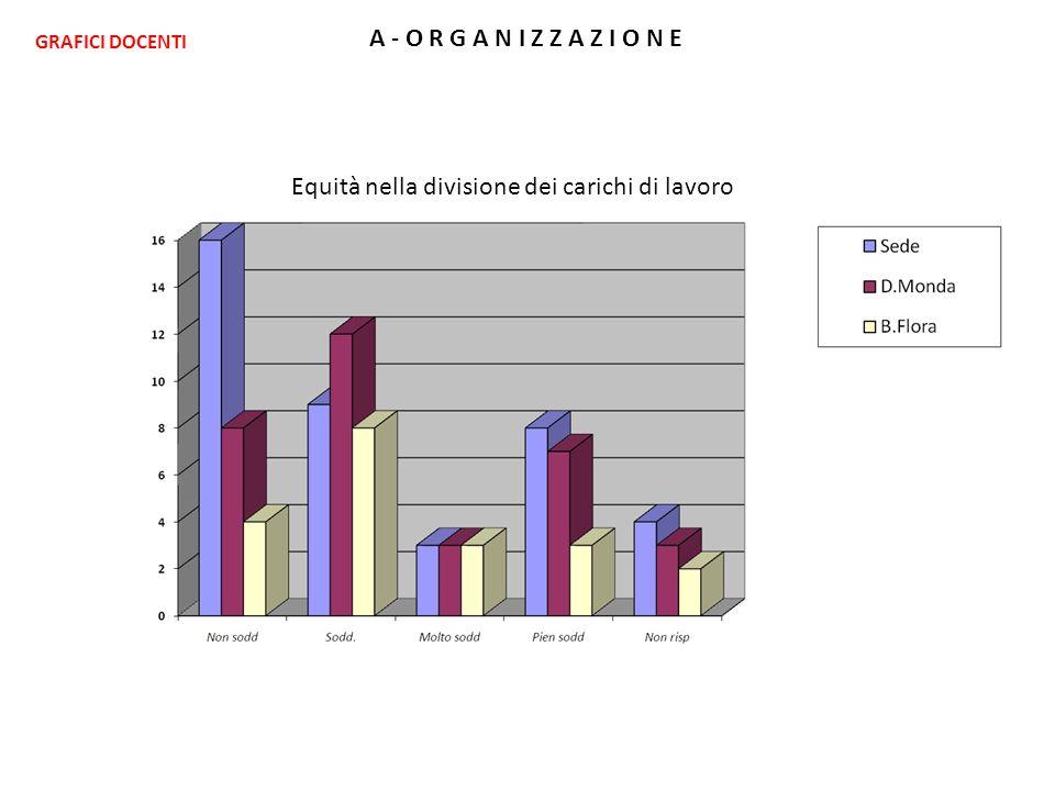 A - O R G A N I Z Z A Z I O N E Equità nella divisione dei carichi di lavoro GRAFICI DOCENTI