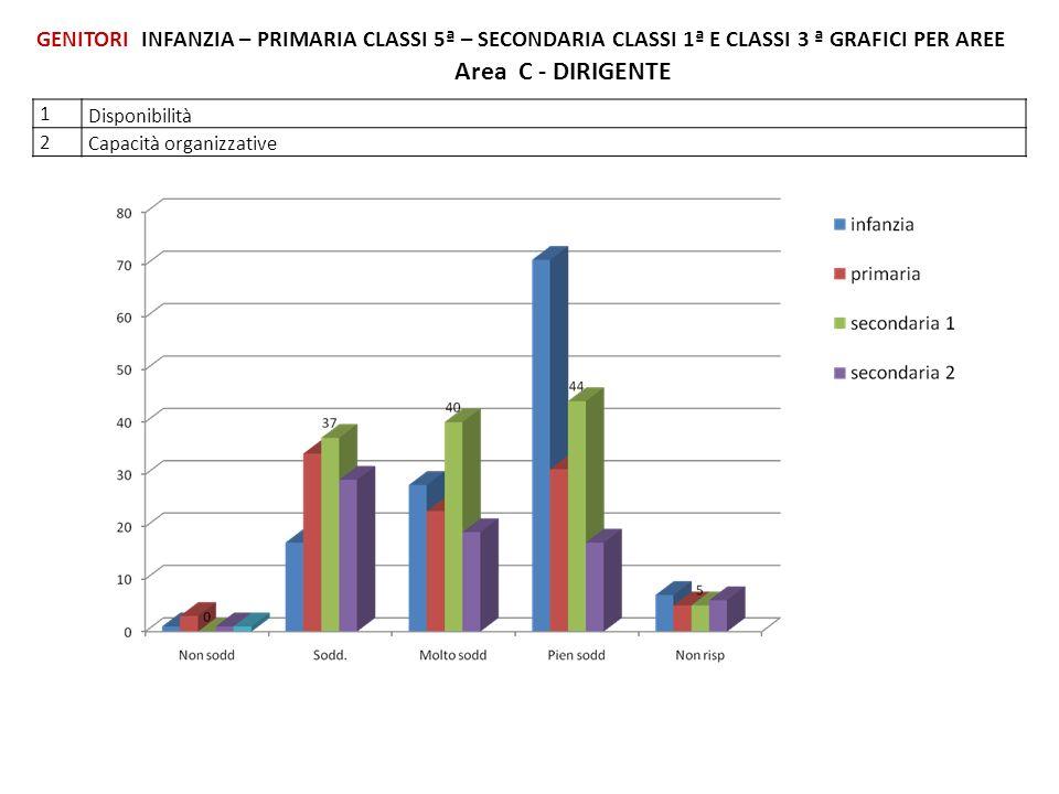 Area C - DIRIGENTE 1 Disponibilità 2 Capacità organizzative GENITORI INFANZIA – PRIMARIA CLASSI 5ª – SECONDARIA CLASSI 1ª E CLASSI 3 ª GRAFICI PER ARE