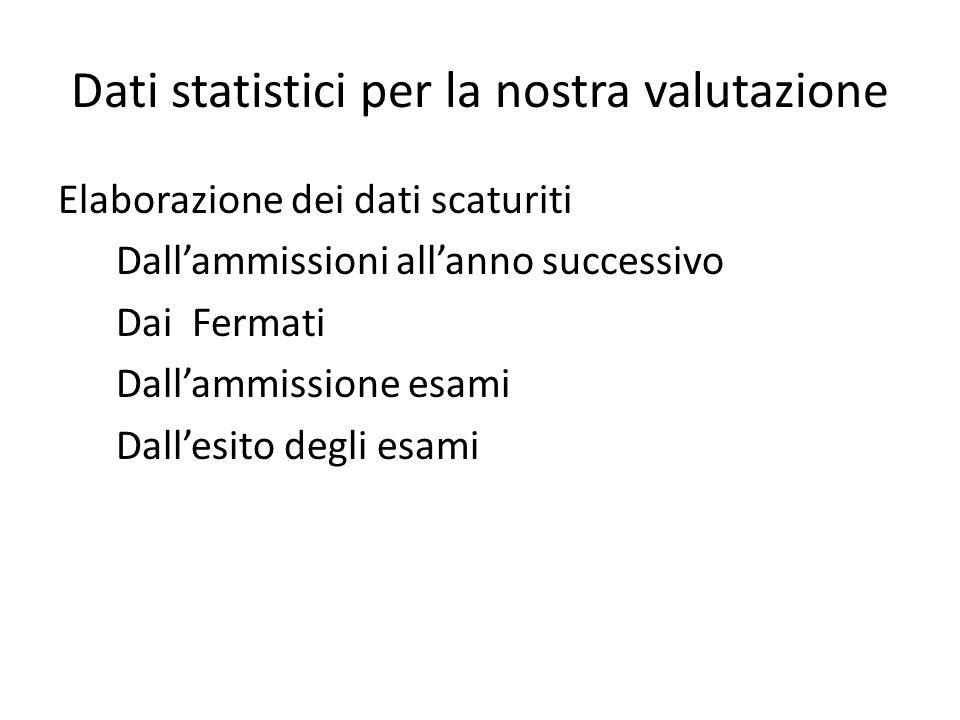 Dati statistici per la nostra valutazione Elaborazione dei dati scaturiti Dallammissioni allanno successivo Dai Fermati Dallammissione esami Dallesito