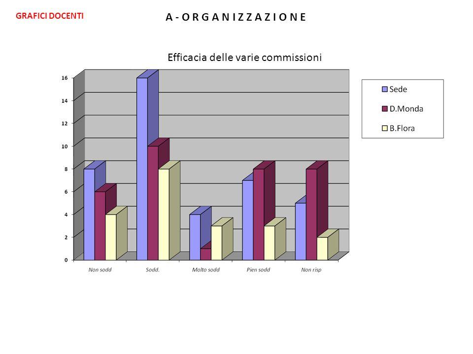 A - O R G A N I Z Z A Z I O N E Efficacia delle varie commissioni GRAFICI DOCENTI
