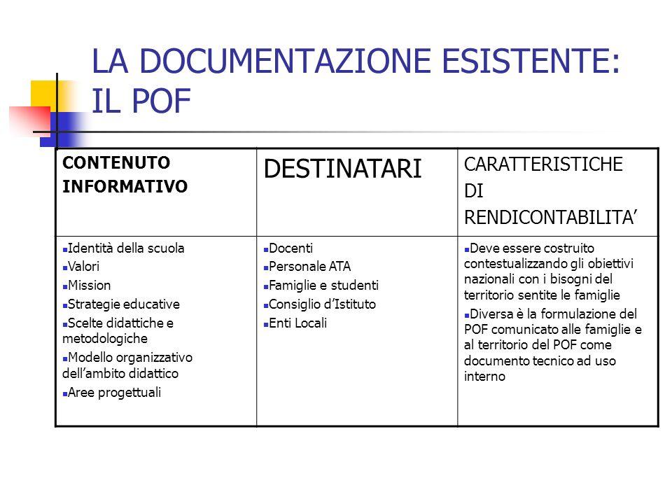 LA DOCUMENTAZIONE ESISTENTE: IL POF CONTENUTO INFORMATIVO DESTINATARI CARATTERISTICHE DI RENDICONTABILITA Identità della scuola Valori Mission Strateg