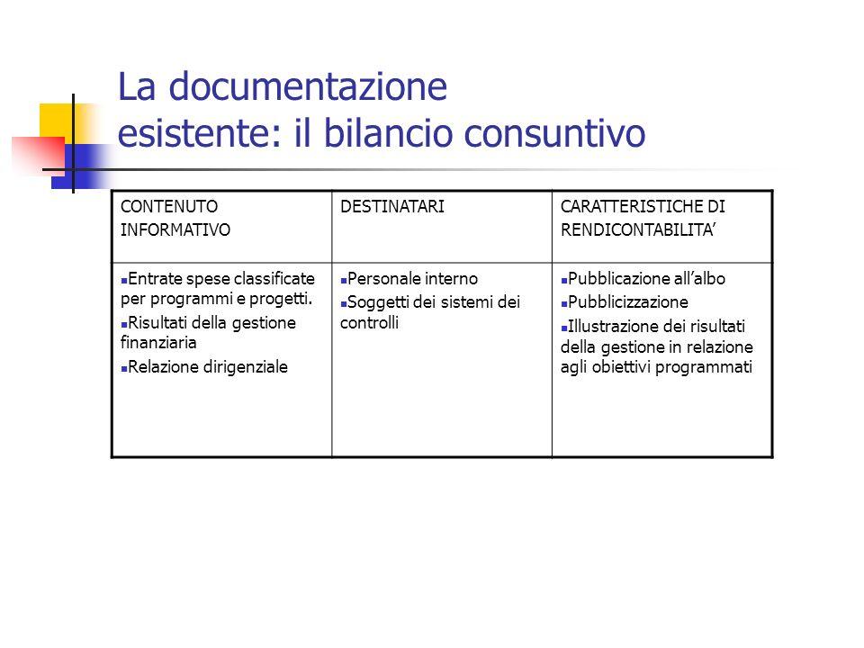 La documentazione esistente: il bilancio consuntivo CONTENUTO INFORMATIVO DESTINATARICARATTERISTICHE DI RENDICONTABILITA Entrate spese classificate per programmi e progetti.