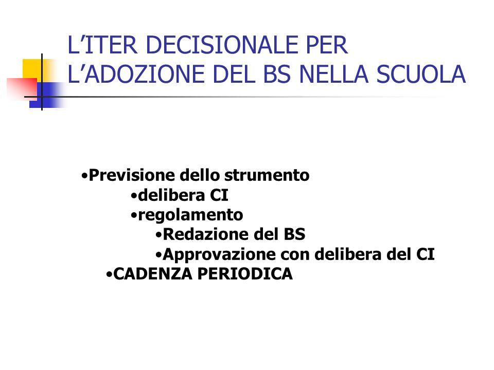 LITER DECISIONALE PER LADOZIONE DEL BS NELLA SCUOLA Previsione dello strumento delibera CI regolamento Redazione del BS Approvazione con delibera del