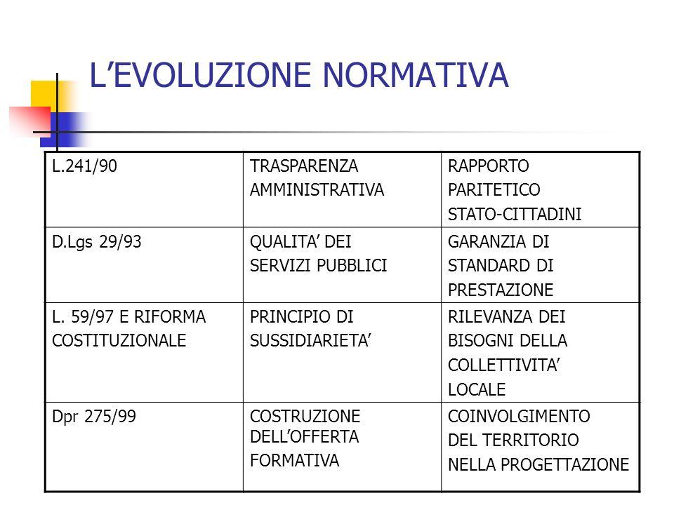 LEVOLUZIONE NORMATIVA L.241/90TRASPARENZA AMMINISTRATIVA RAPPORTO PARITETICO STATO-CITTADINI D.Lgs 29/93QUALITA DEI SERVIZI PUBBLICI GARANZIA DI STANDARD DI PRESTAZIONE L.