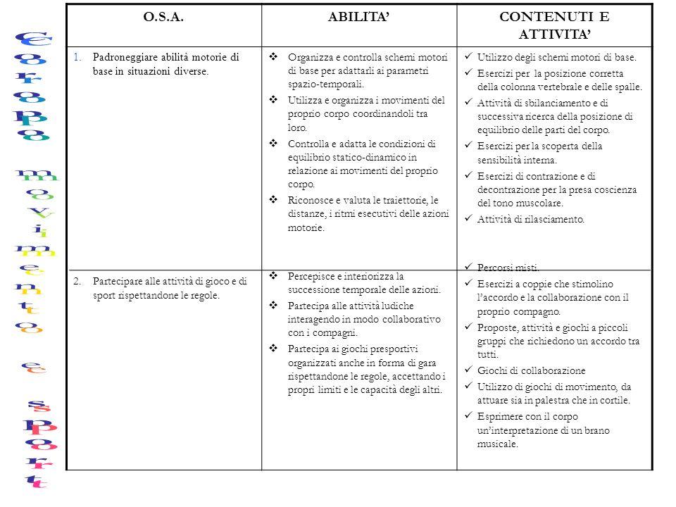 O.S.A.ABILITACONTENUTI E ATTIVITA 1.Padroneggiare abilità motorie di base in situazioni diverse. 2.Partecipare alle attività di gioco e di sport rispe