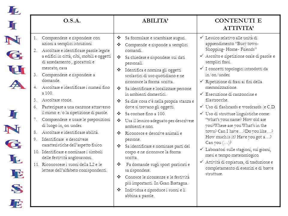 O.S.A.ABILITACONTENUTI E ATTIVITA 1.Comprendere e rispondere con azioni a semplici istruzioni 2.Ascoltare e identificare parole legate a edifici in ci